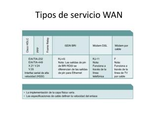 Tipos de servicio WAN