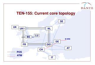 TEN-155: Current core topology