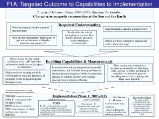 Targeted Outcome: Phase 2005-2015, Opening the Frontier