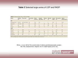 Table 2 Selected large series of LDP and RADP