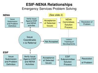 ESIF-NENA Relationships Emergency Services Problem Solving