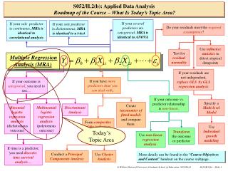 S052/II.2(b): Applied Data Analysis Roadmap of the Course – What Is Today's Topic Area?