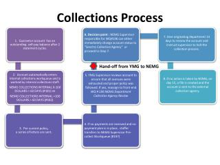 Collections Process