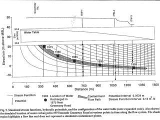 Model Simulation Uniform Recharge – 60 cm/yr