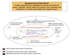 Empowerment (in East Africa) :