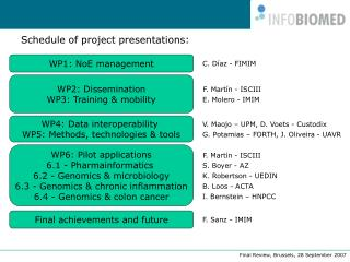 Schedule of project presentations: