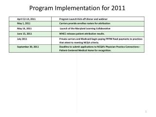 Program Implementation  for 2011