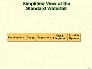 Simplified View of the Standard Waterfall