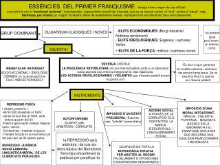 ESSÈNCIES  DEL PRIMER FRANQUISME   amaga el seu origen de cop d'Estat