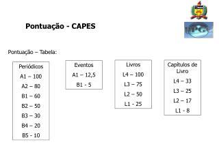Pontuação - CAPES