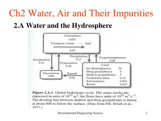 Ch2 Water, Air and Their Impurities