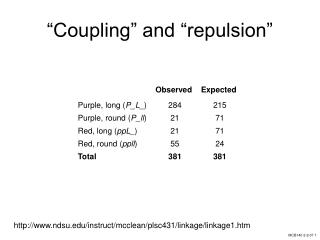 """""""Coupling"""" and """"repulsion"""""""