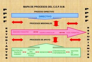 MAPA DE PROCESOS DEL C.E.P. B.M.