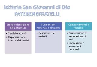 Istituto San Giovanni di Dio FATEBENEFRATELLI