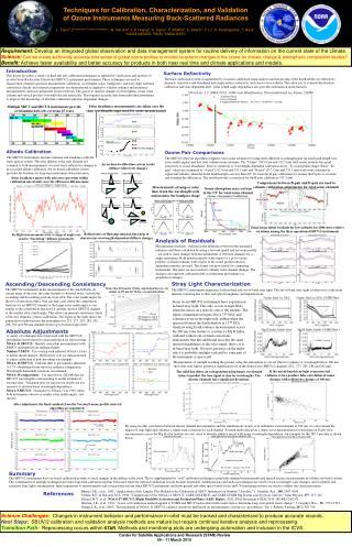 SBUV/2 Wavelengths