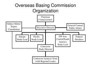 Overseas Basing Commission Organization