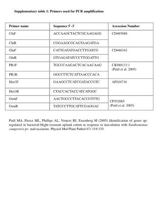 Supplementary table 1: Primers used for PCR amplification