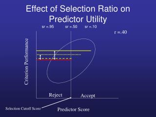 Effect of Selection Ratio on Predictor Utility