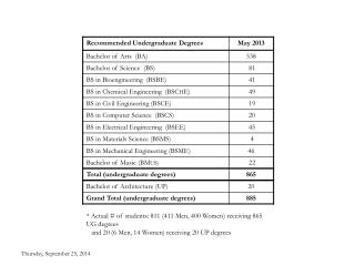 * Actual # of students: 811 (411 Men, 400 Women) receiving 865 UG degrees