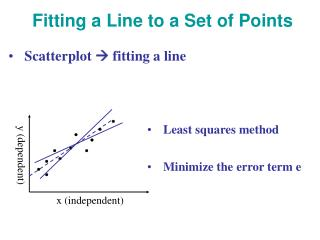Fitting a Line to a Set of Points