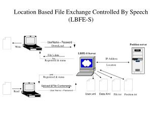 Location Based File Exchange Controlled By Speech (LBFE-S)