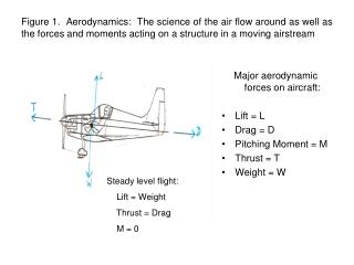 Major aerodynamic forces on aircraft: Lift = L Drag = D Pitching Moment = M Thrust = T Weight = W