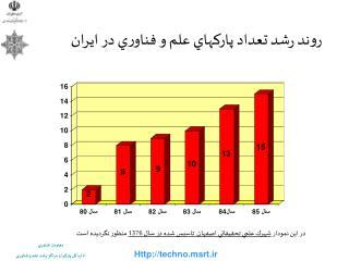 روند رشد تعداد پاركهاي علم و فناوري در ايران