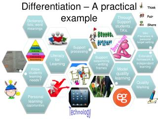Differentiation � A practical example
