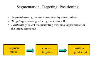 Segmentation, Targeting, Positioning       Segmentation: grouping consumers by some criteria       Targeting: choosing w