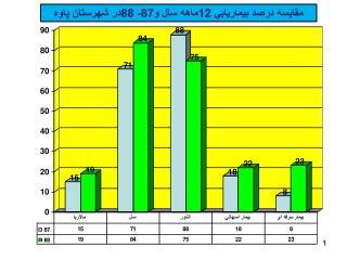 مقايسه درصد بيماريابي 12ماهه سال و87- 88در شهرستان پاوه