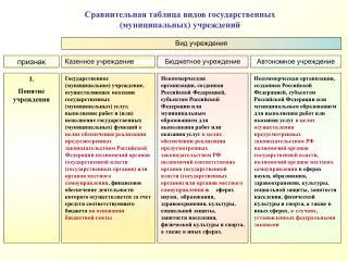 Сравнительная таблица видов государственных (муниципальных) учреждений