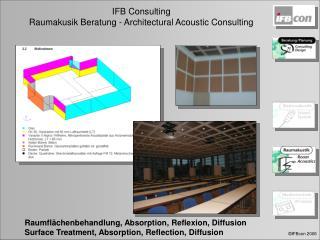 Raumflächenbehandlung, Absorption, Reflexion, Diffusion