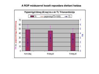 A ROP módszerrel kezelt repcedara élettani hatása