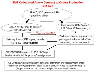 SMP Cadet Workflow – Contract to Orders Production NJARNG