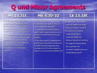 Q und Minor Agreements