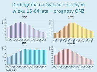 Demografia na świecie – osoby w wieku 15-64 lata – prognozy ONZ
