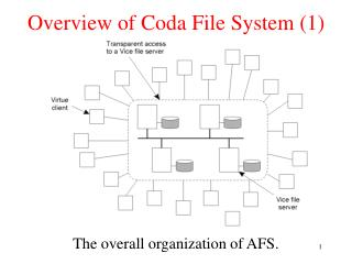 Overview of Coda File System (1)