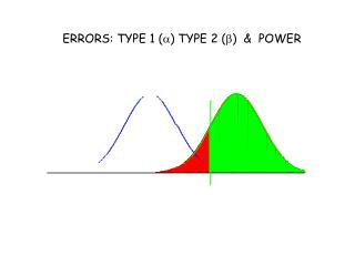 ERRORS: TYPE 1 ( a ) TYPE 2 ( b )   &  POWER
