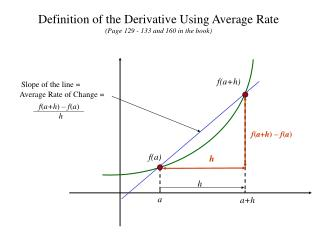 Definition of the Derivative Using Average Rate (Page 129 - 133 and 160 in the book)
