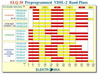 ELQ 30   Preprogrammed  VDSL-2  Band Plans