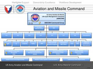 Aviation and Missile Command