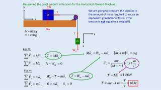 Determine the exact amount of tension for the Horizontal Atwood Machine.