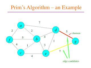 Prim's Algorithm – an Example