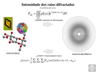 Intensidade dos raios difractados O problema das fases