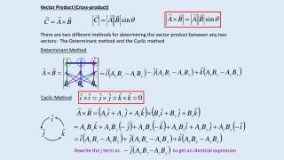 Vector Product (Cross-product)
