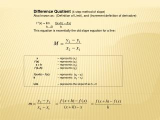 Difference Quotient (4 step method of slope)