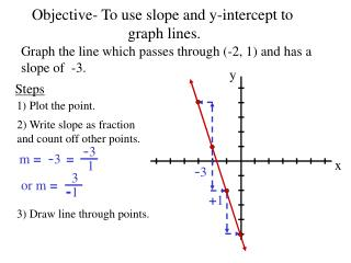 Objective- To use slope and y-intercept to  graph lines.