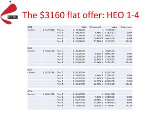 The $3160 flat offer: HEO 1-4