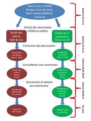 Séance des 5 CODIR Morges-Gros de Vaud-Nyon-Aubonne&Rolle-Cossonay