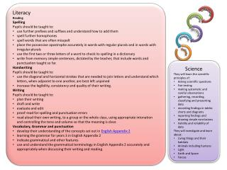 Literacy Reading Spelling Pupils should be taught to: